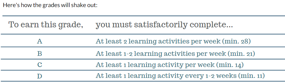 table showing how the number of learinng activities converts to a grade. 11 = D; 14 = C; 21 = B; 28 = A.